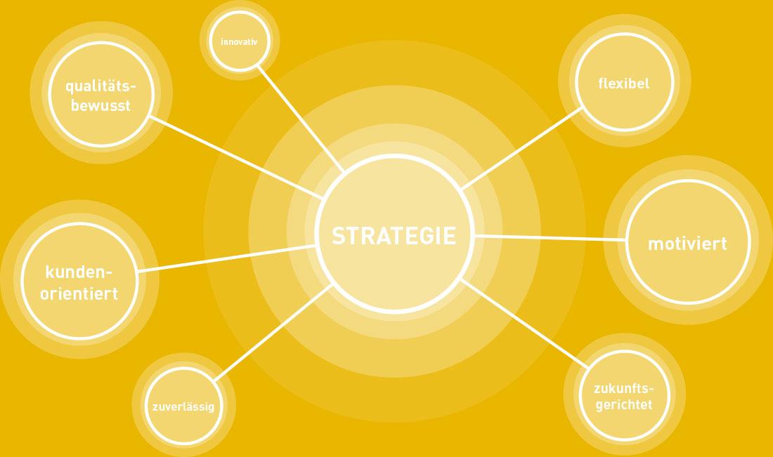 Strategische Ausrichtung