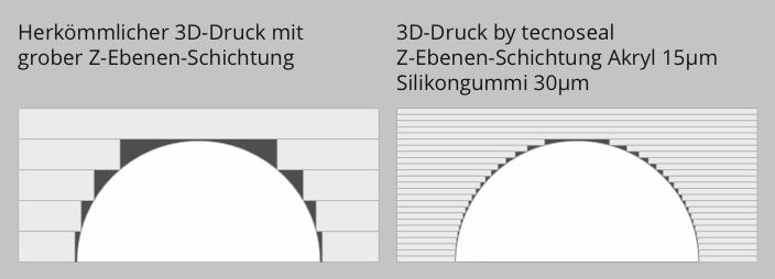 3D Druck Vergleich